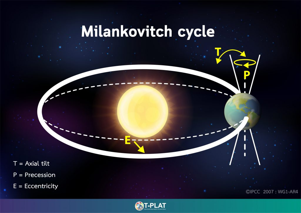 Figure 5-2 Milankovitch Cycle