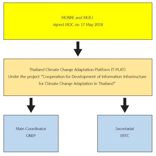 Figure 1-1. T-PLAT background and responsible agencies.